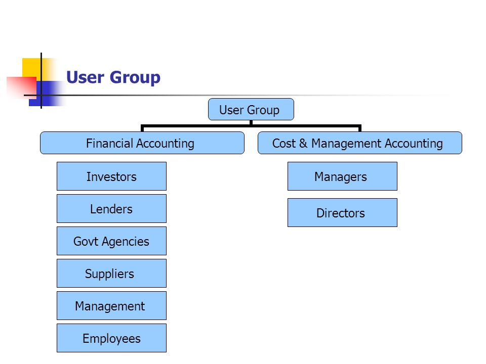 User Group Investors Managers Lenders Directors Govt Agencies