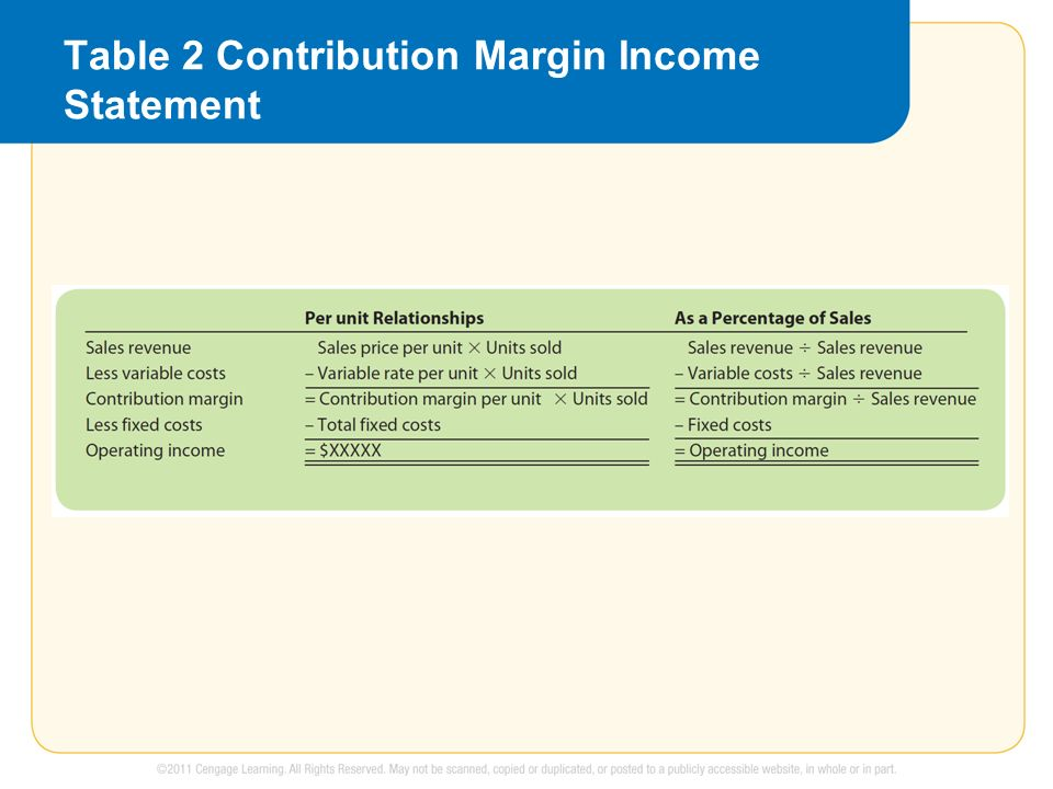 Cost behavior analysis ppt video online download for Table th margin