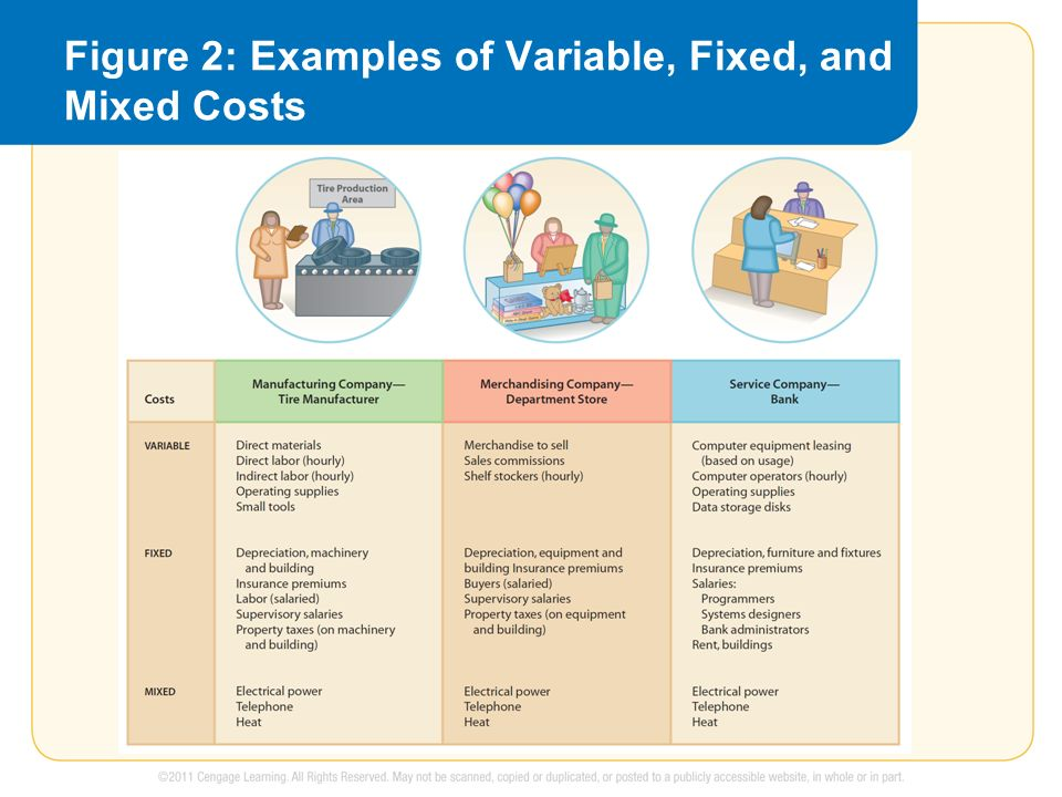 Examples Of Fixed And Variable Costs In Health Care Custom Paper Help
