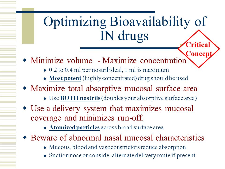 Optimizing Bioavailability of IN drugs