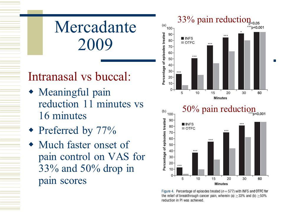 Mercadante 2009 Intranasal vs buccal: