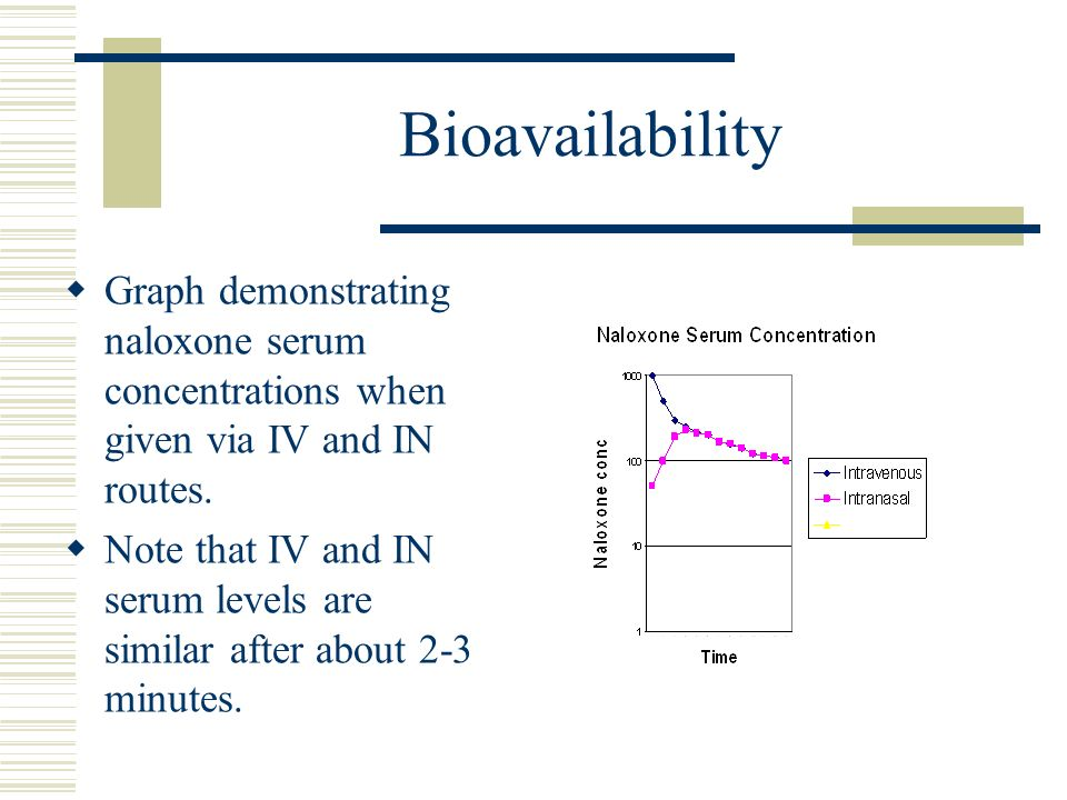 Bioavailability Graph demonstrating naloxone serum concentrations when given via IV and IN routes.