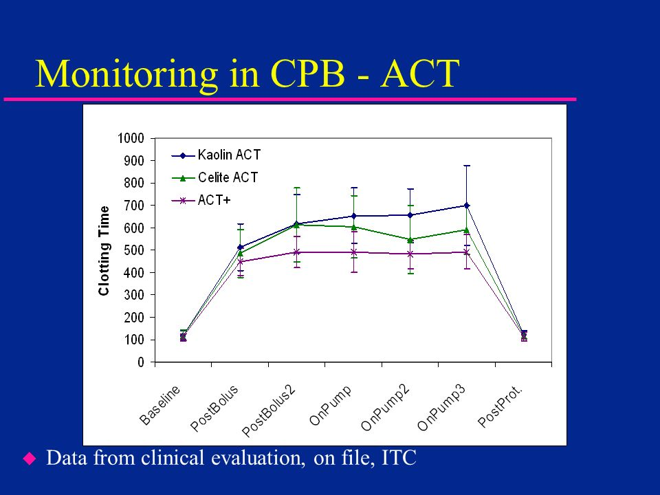Monitoring in CPB - ACT Data from clinical evaluation, on file, ITC