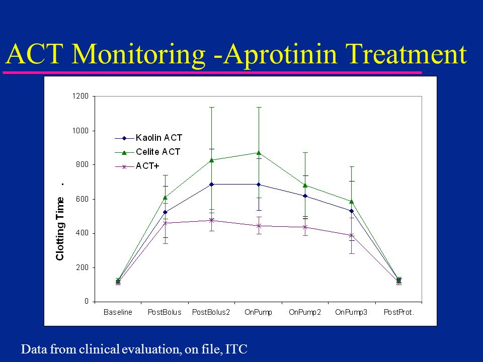 ACT Monitoring -Aprotinin Treatment