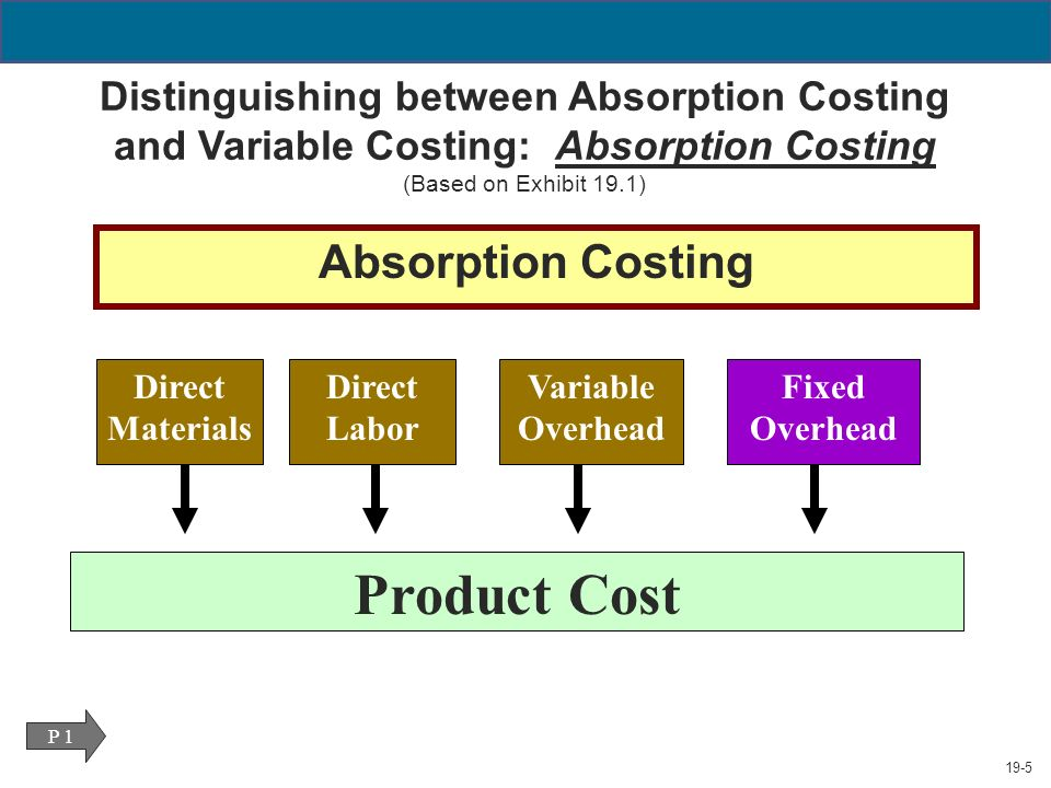 difference between absorption variable costing This case study will look at jokkmok industries and one of its managers, mr rosen, who is bucking for a promotion to ceo his division uses absorption costing and has the ability to produce 50,000 units a quarter with a fixed overhead amount of $600,000.