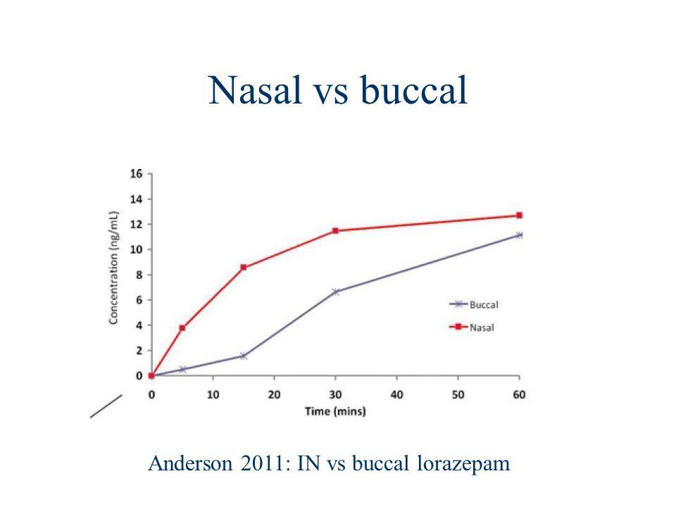 Nasal vs buccal Anderson 2011: IN vs buccal lorazepam