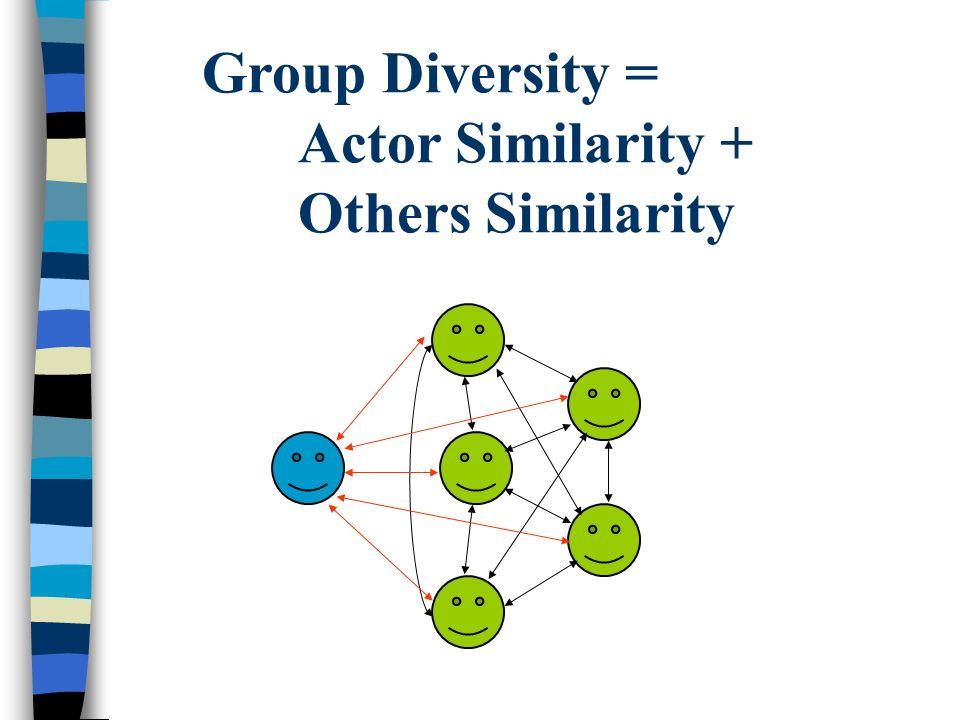 Group Diversity = Actor Similarity + Others Similarity