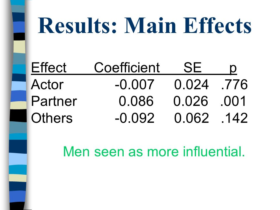 Men seen as more influential.