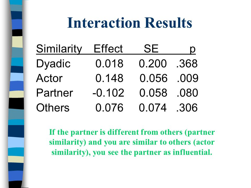 Interaction Results Similarity Effect SE p Dyadic 0.018 0.200 .368