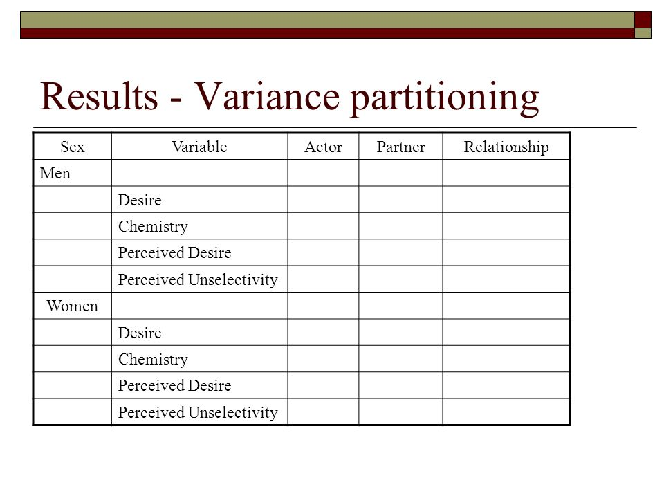 Results - Variance partitioning