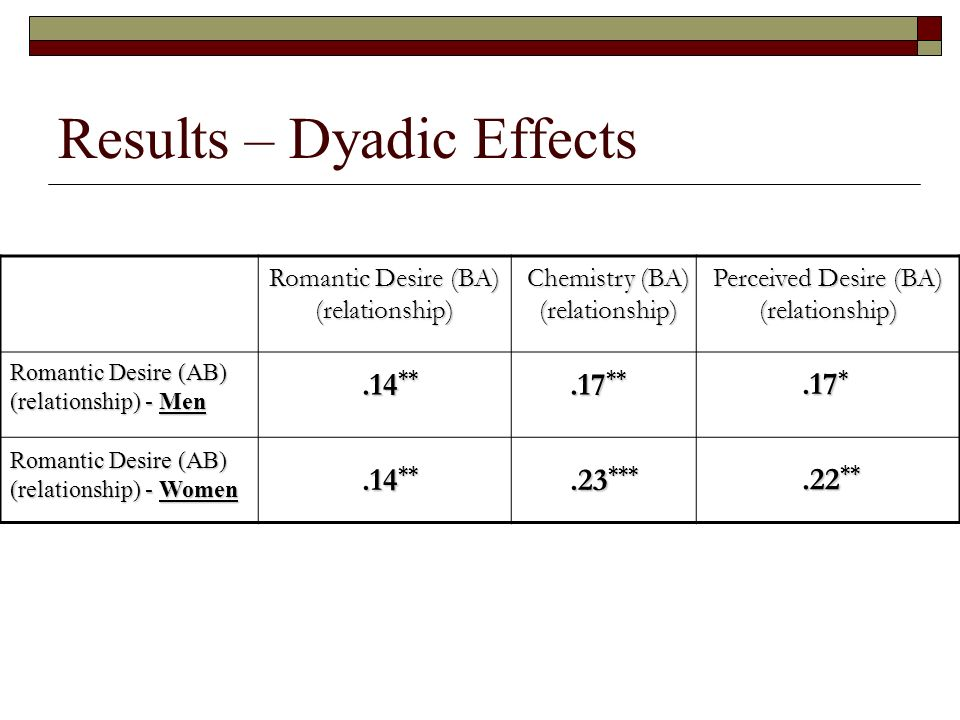 Results – Dyadic Effects