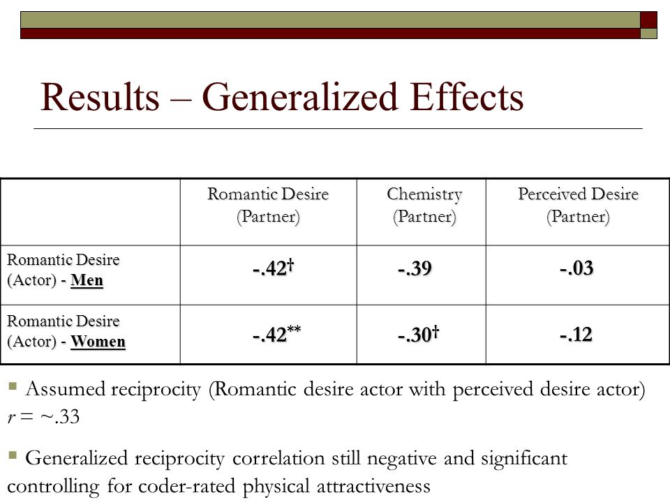 Results – Generalized Effects