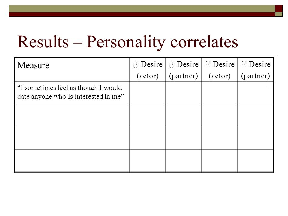 Results – Personality correlates
