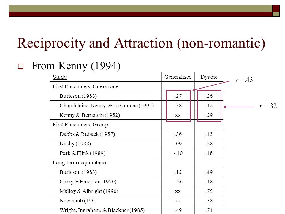 Reciprocity and Attraction (non-romantic)