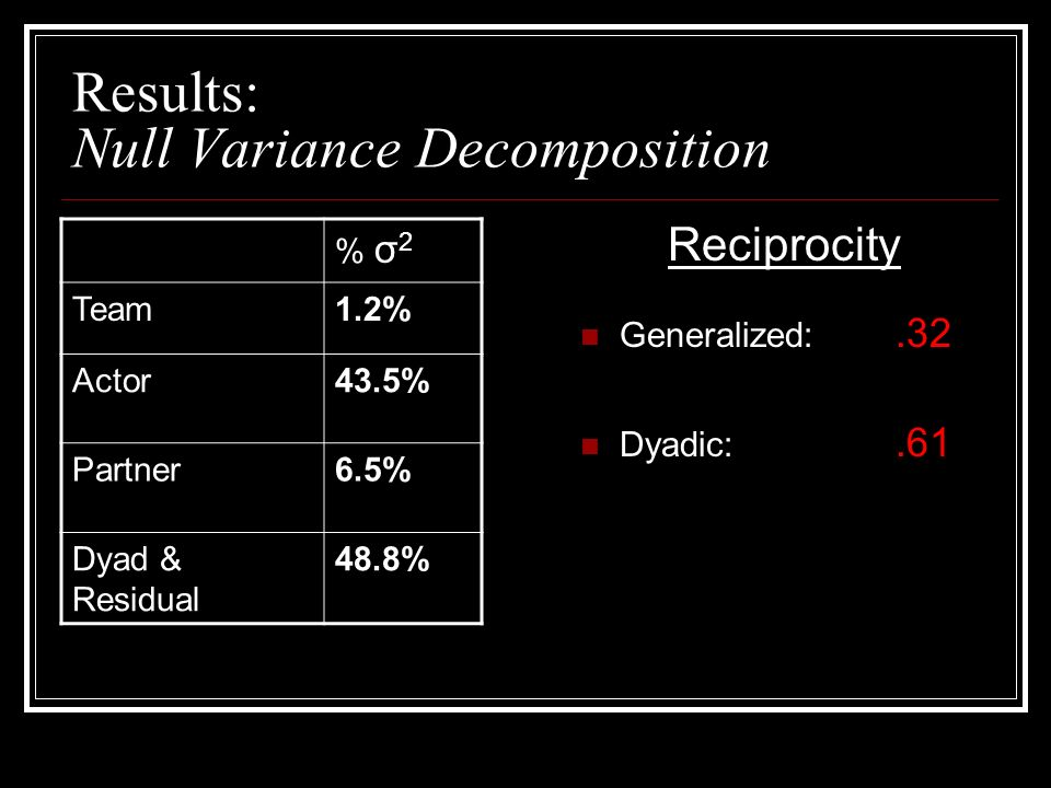 Results: Null Variance Decomposition