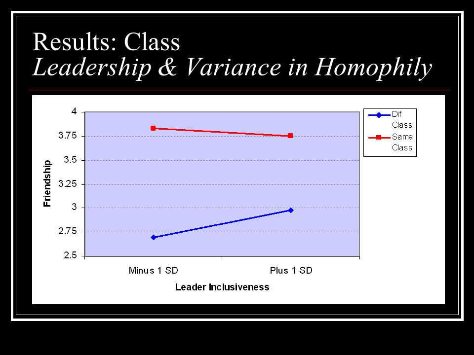 Results: Class Leadership & Variance in Homophily