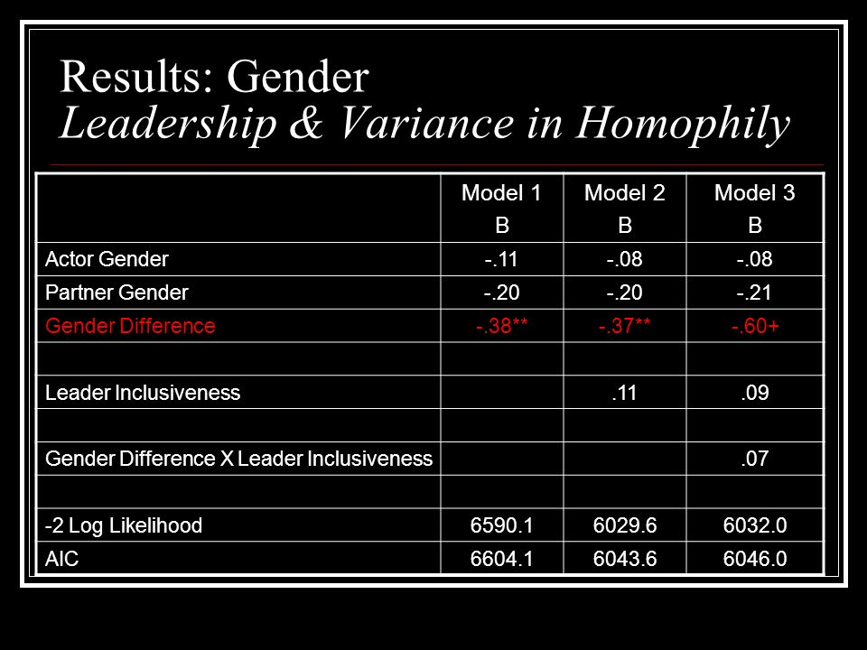 Results: Gender Leadership & Variance in Homophily