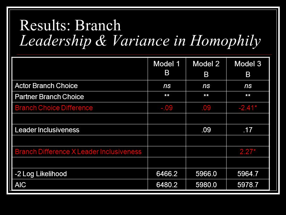 Results: Branch Leadership & Variance in Homophily