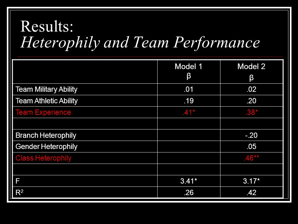 Results: Heterophily and Team Performance