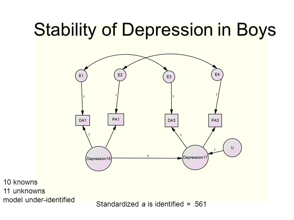 Stability of Depression in Boys