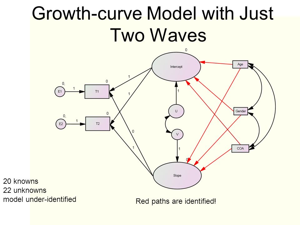 Growth-curve Model with Just Two Waves