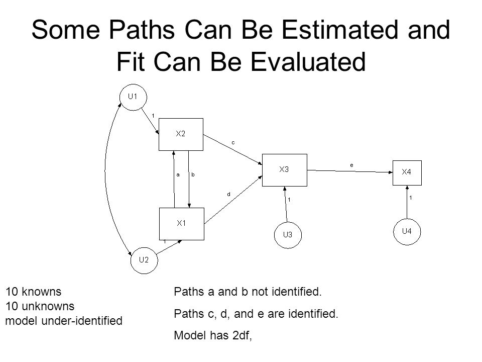 Some Paths Can Be Estimated and Fit Can Be Evaluated