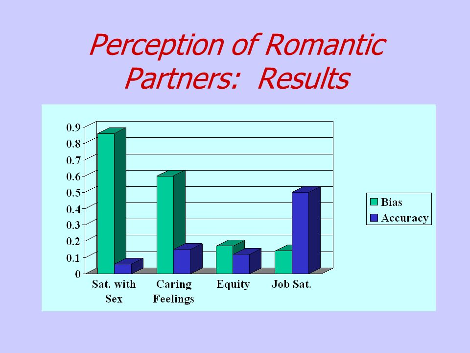Perception of Romantic Partners: Results