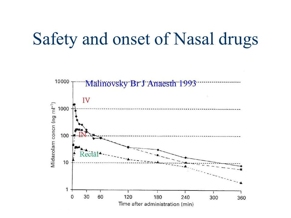 Safety and onset of Nasal drugs