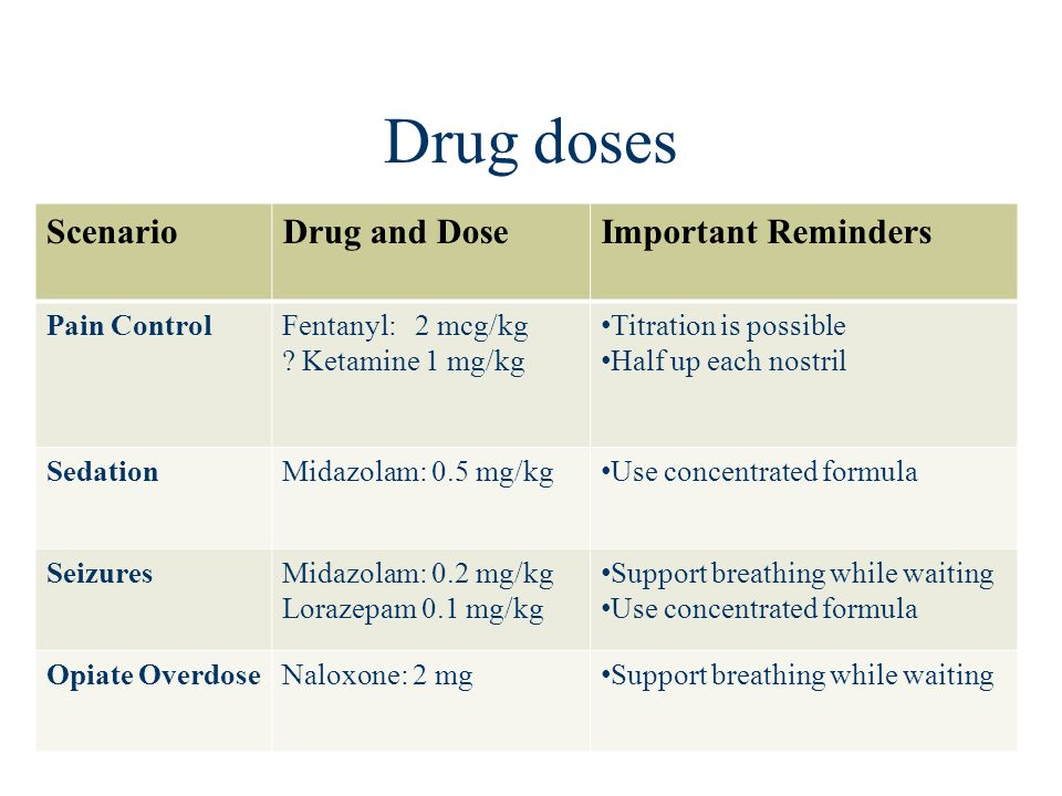 Drug doses Scenario Drug and Dose Important Reminders Pain Control