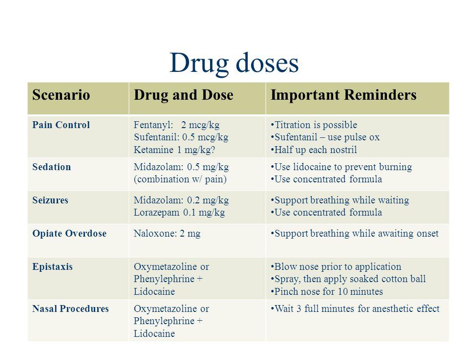 Drug doses Scenario Drug and Dose Important Reminders Pain Control