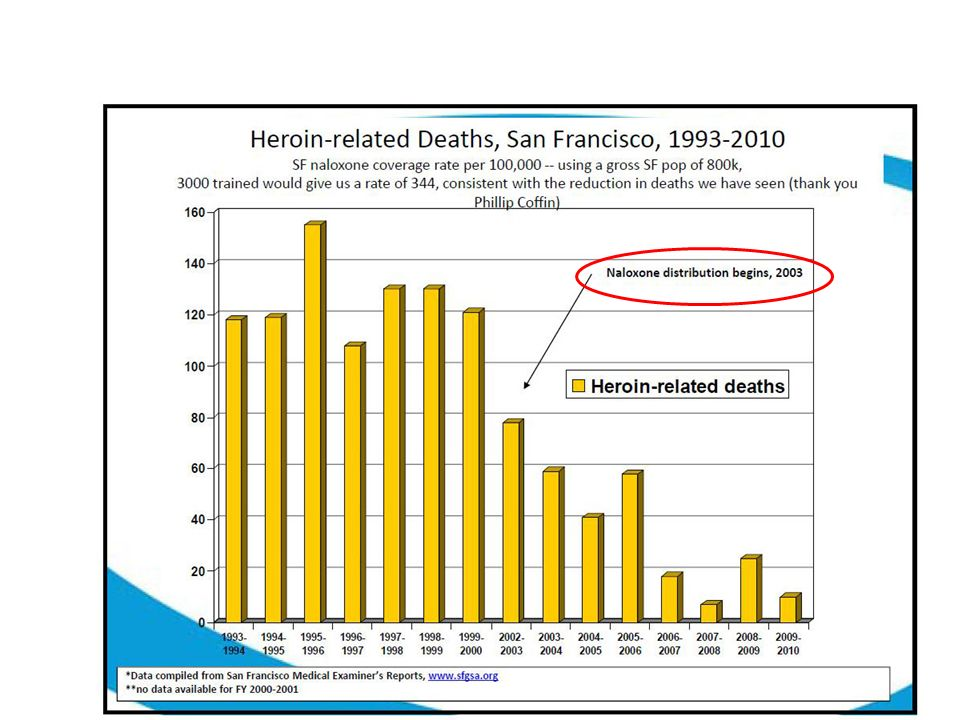 Opiate Overdose Nasal Opiate reversal agent Naloxone
