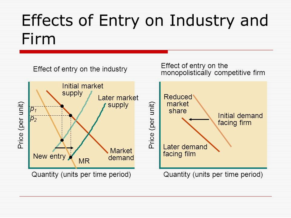 Effects of Entry on Industry and Firm