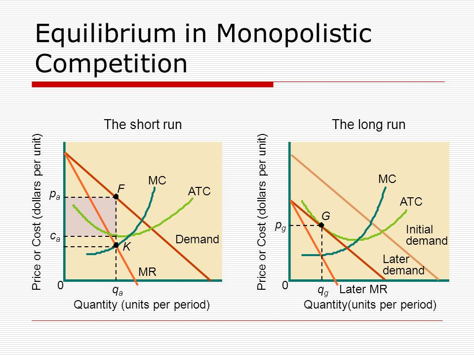 Equilibrium in Monopolistic Competition