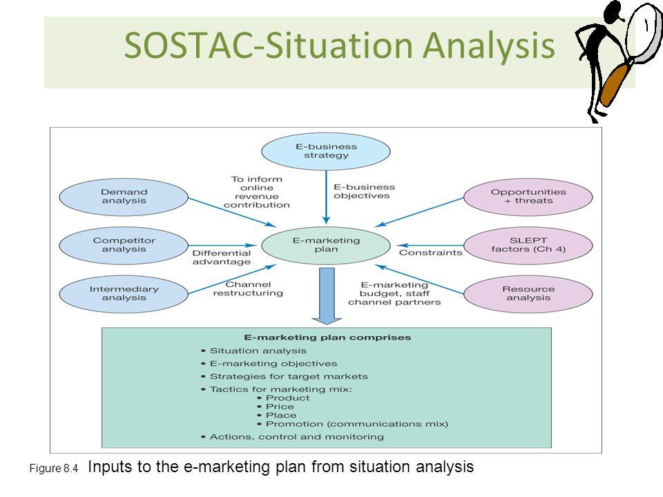 situation analysis marketing plan pdf