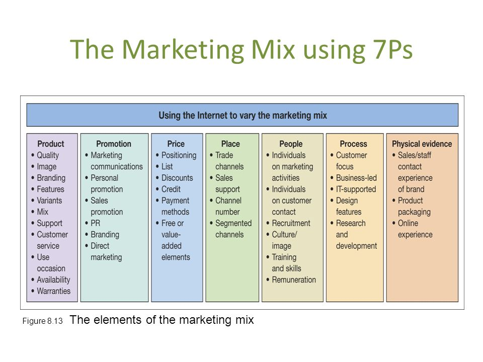 marketing mix worksheet Worksheet 4 marketing plan template 2 c what steps are being taken to decrease the variability and ensure consistent quality marketing mix strategies.