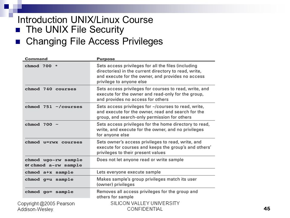 Unix / Linux - File Permission / Access Modes
