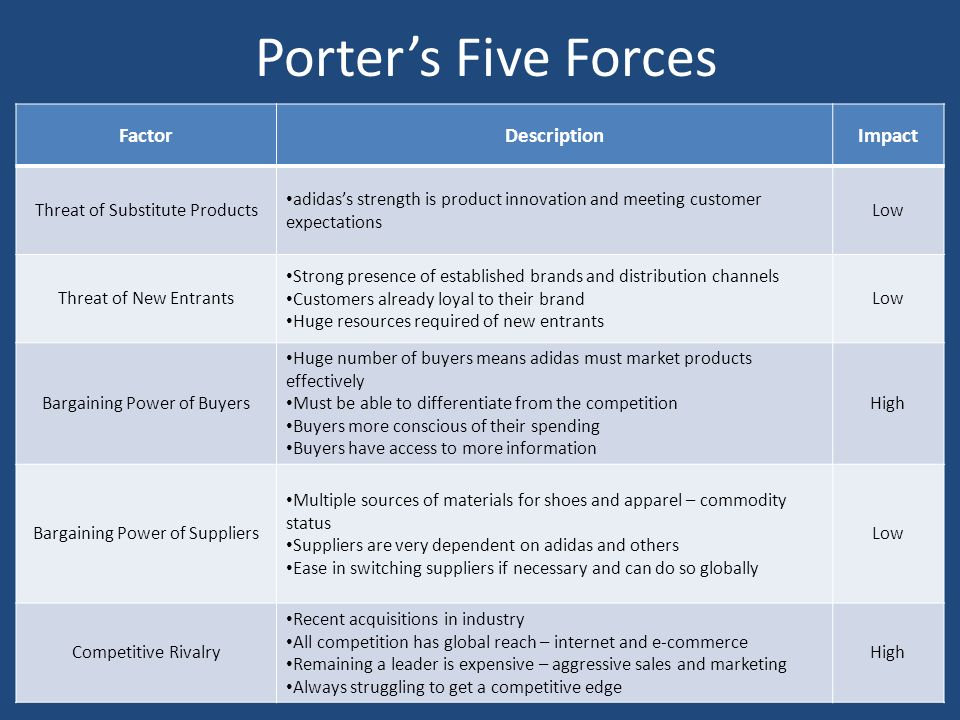 porter s five forces for tom tom Adaptation of porter's five forces model to risk management july 2010 |378 fve rces modeli fo the strategic management model and focal point of this article.