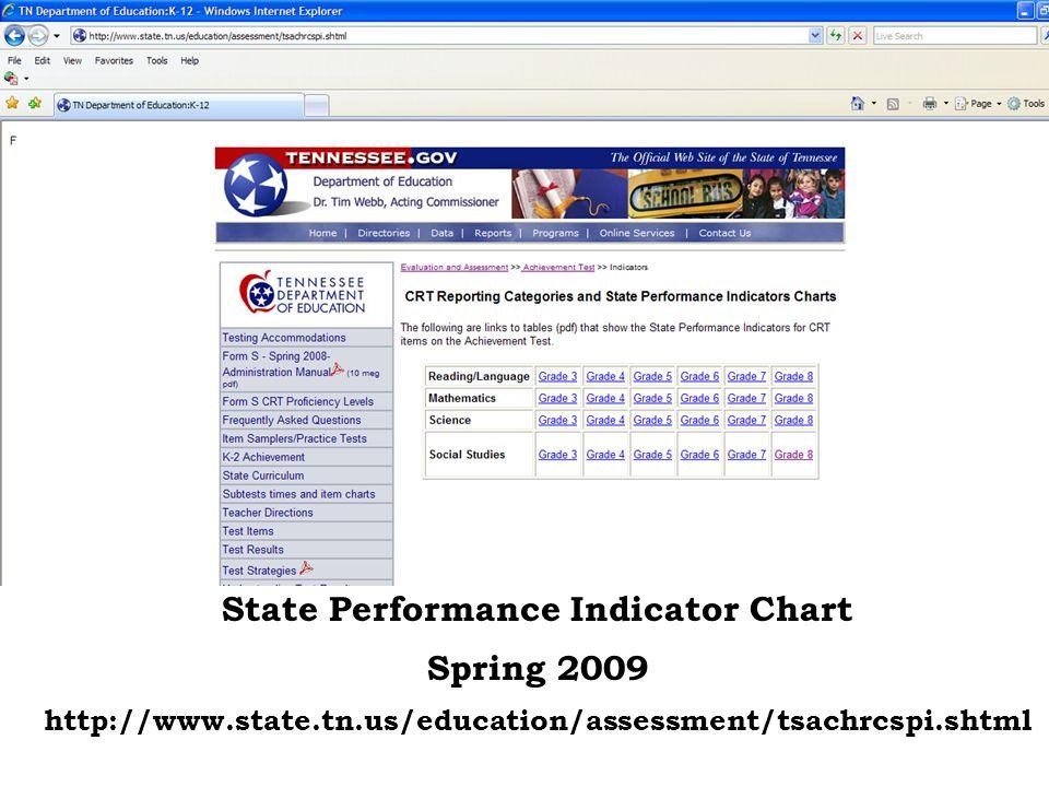 State Performance Indicator Chart