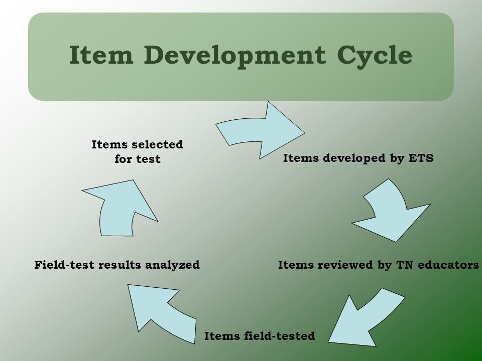 Item Development Cycle