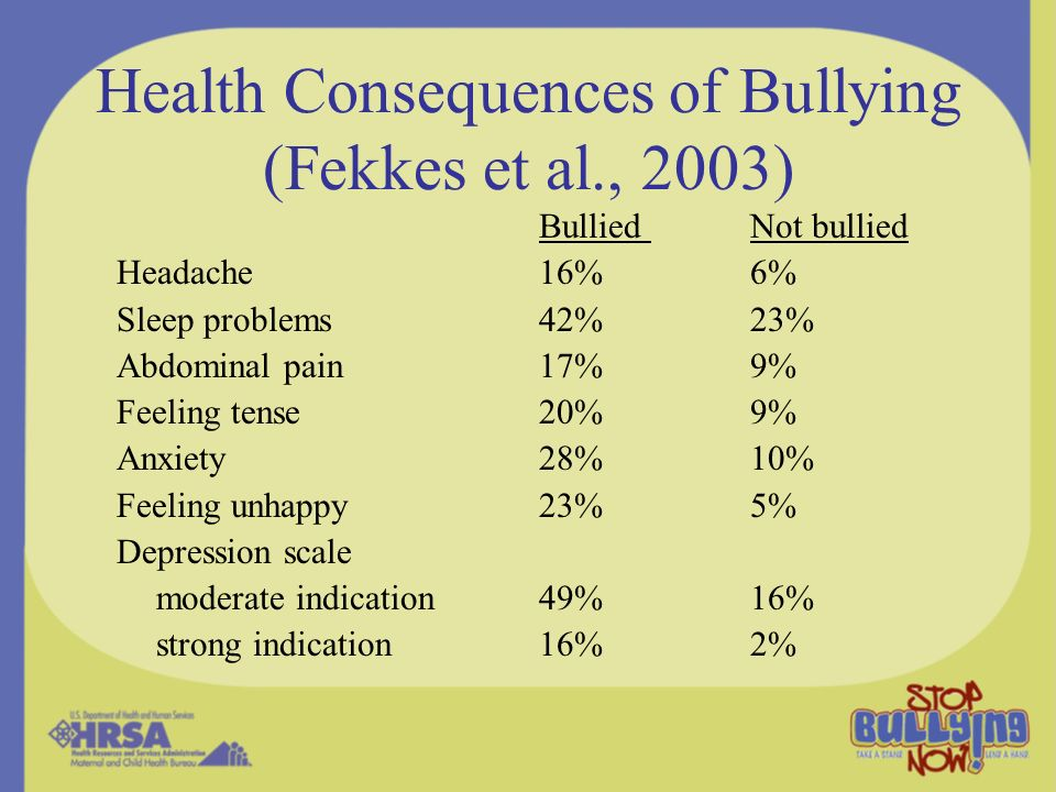 Health Consequences of Bullying (Fekkes et al., 2003)