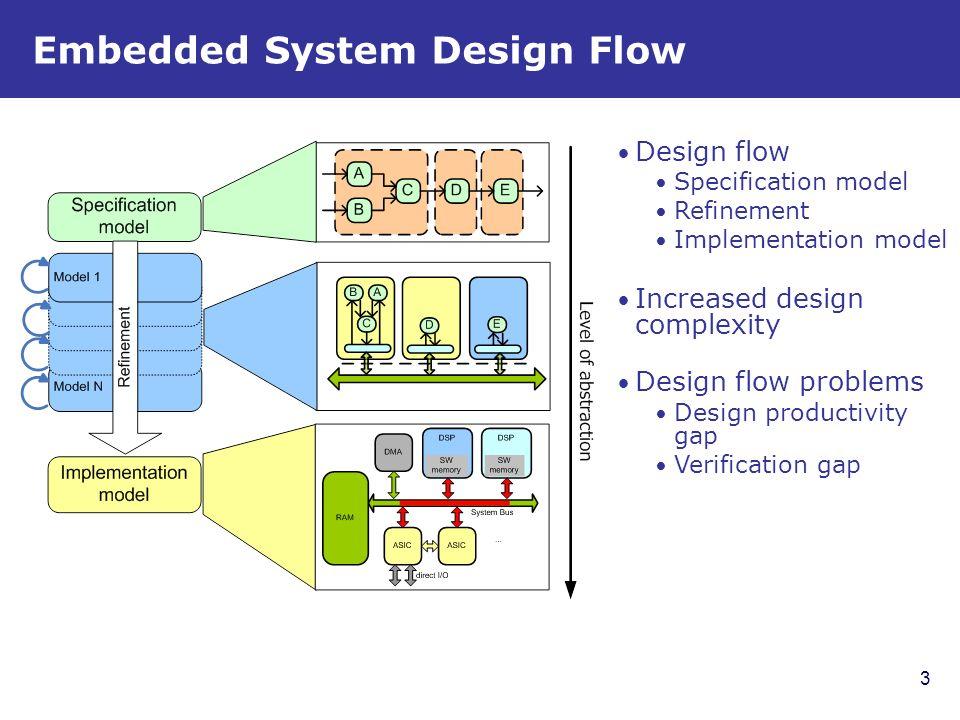 Design Space Exploration In Embedded Systems: Design Space Exploration - ppt video online downloadrh:slideplayer.com,Design