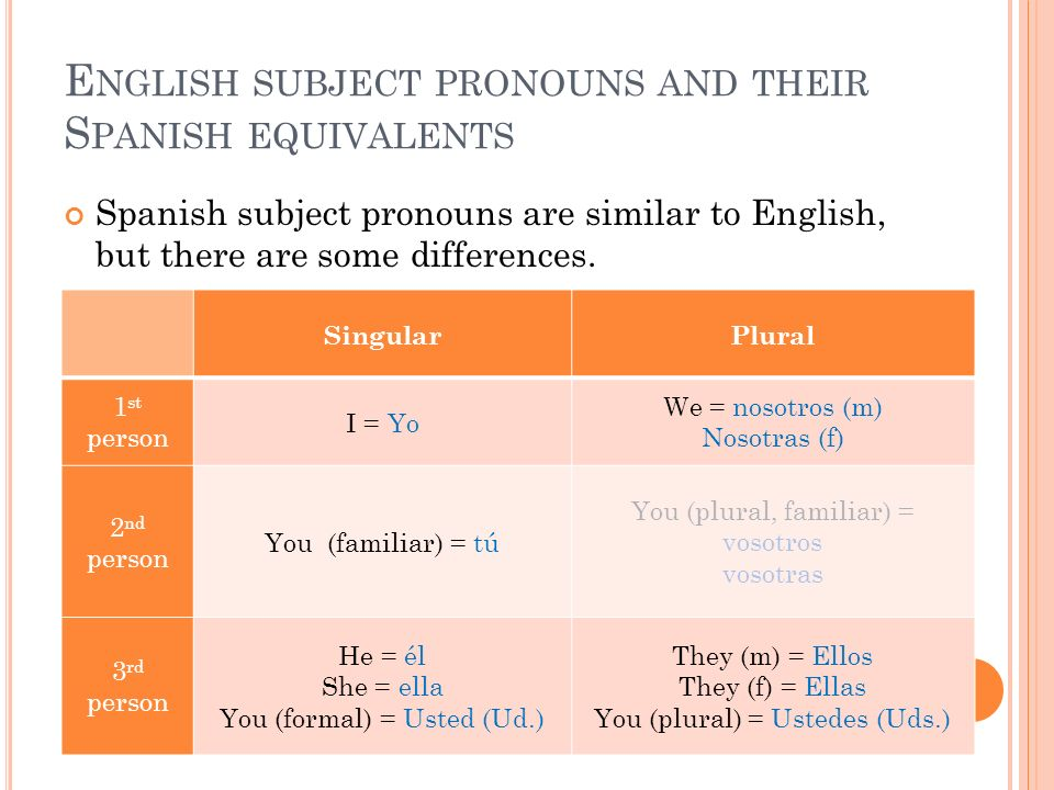 English subject pronouns and their Spanish equivalents