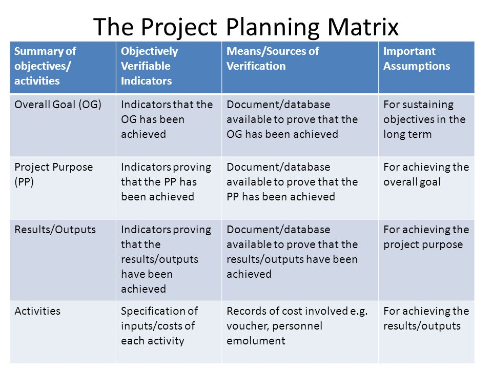 Objective Oriented Project Planning Zopp Ppt Video