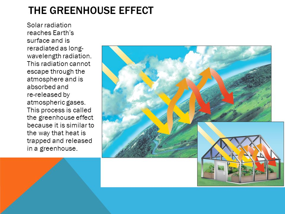 the heating of the earth because of the greenhouse effect called global warming The greenhouse effect is a process where energy from the sun readily penetrates into the  a process called global warming  because the earth rotates once.