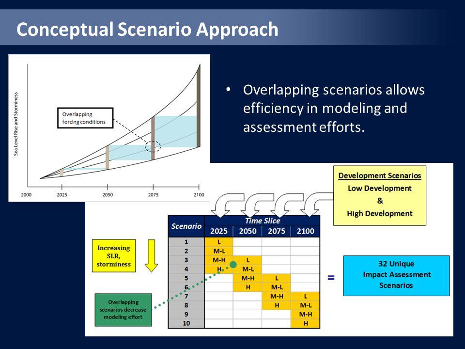Conceptual Scenario Approach