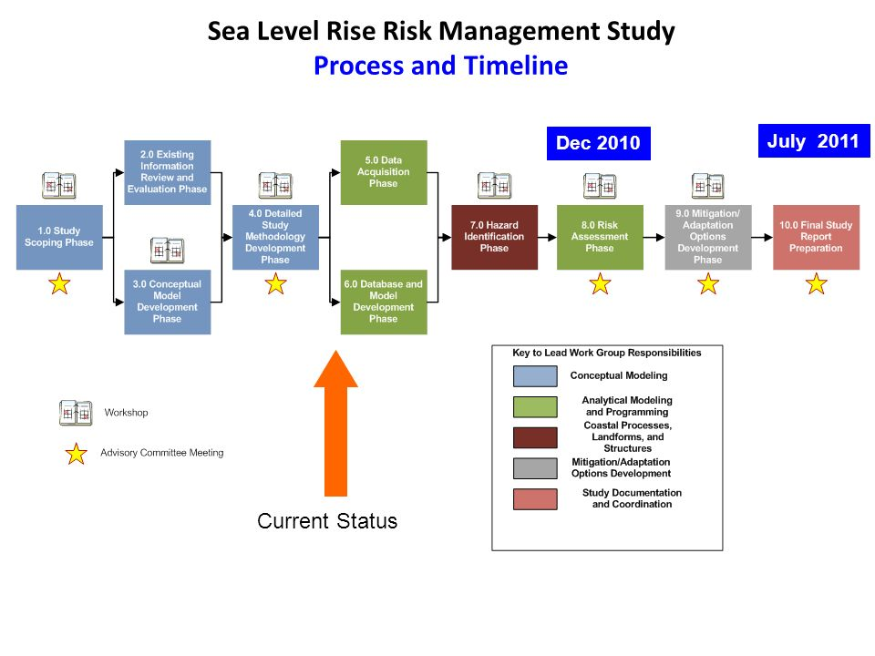 Sea Level Rise Risk Management Study Process and Timeline