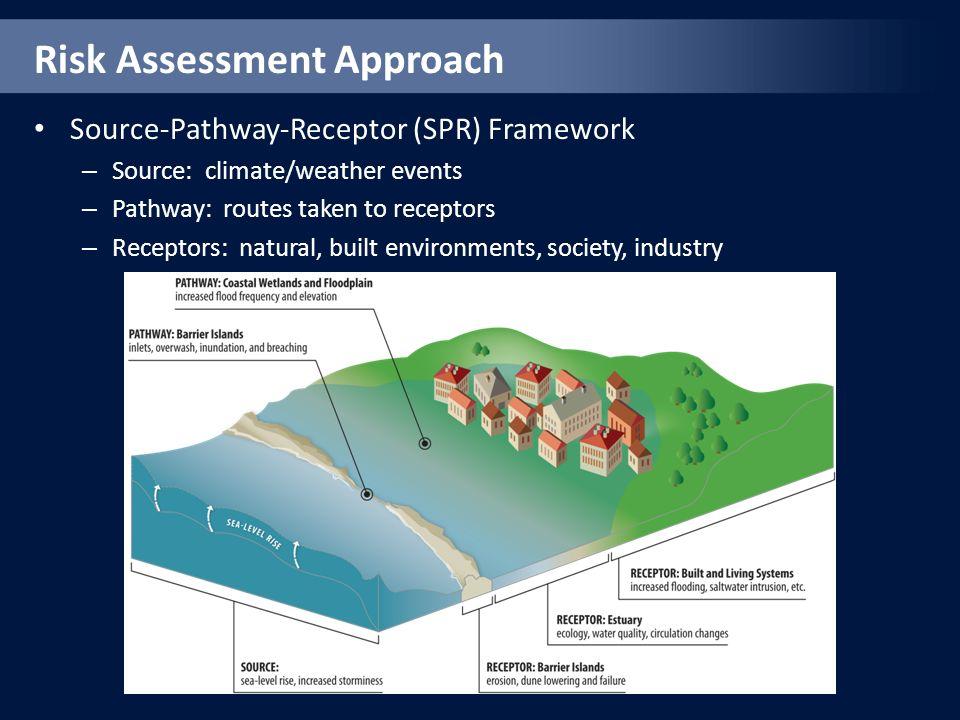 Risk Assessment Approach