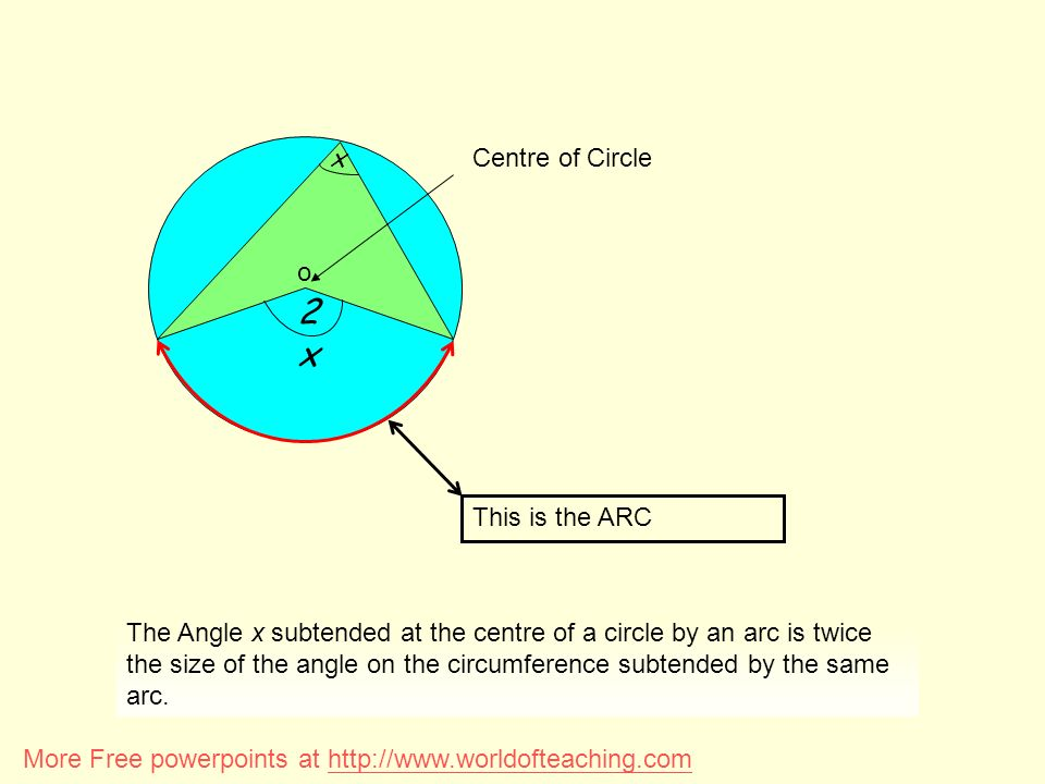 2x o Centre of Circle x This is the ARC