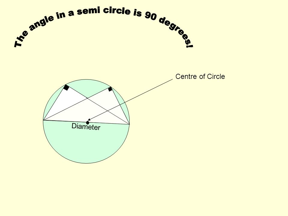 The angle in a semi circle is 90 degrees!