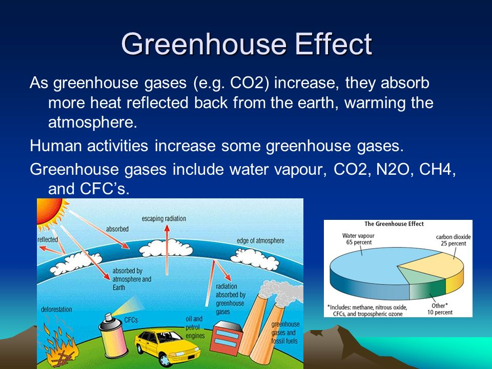 Greenhouse Effect As greenhouse gases (e.g. CO2) increase, they absorb more heat reflected back from the earth, warming the atmosphere.